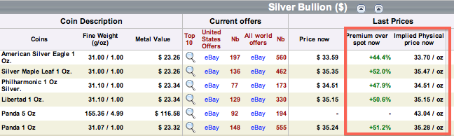 American Silver Eagle Coin Premiums Chart 24hgold