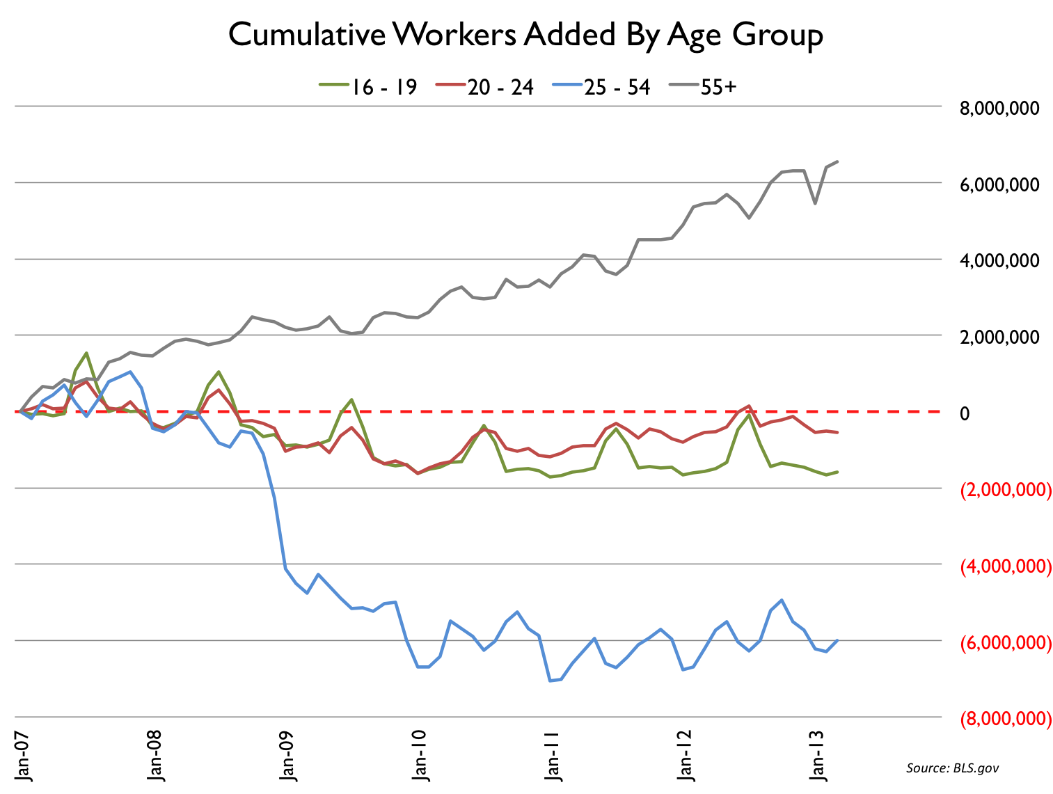 Cumulative Jobs Added Since the Great Recession Began