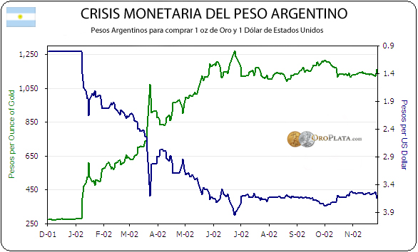 the argentine economic crisis 1999 2002 essay Photo essay: argentina, from economic melt-down to political crisis in june 2002, after president not for government solutions to the argentine economic.