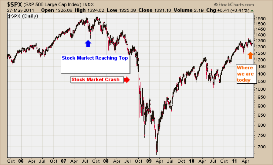 Stock Market Cra...U.s. Bank Home Mortgage