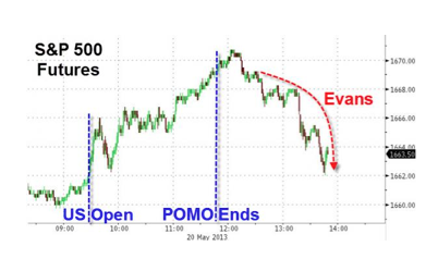 Stocks Slide Following Permadove Chuck Evans\' Attempt At Math