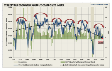 Economic And Employment Composites Indicate Further Weakness