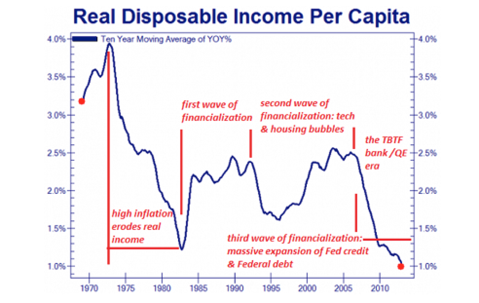 The Fed Has Failed (and Will Continue to Fail), Part 1 - Charles Hugh Smith