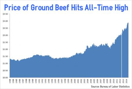 Average Price of Ground Beef Hits All-Time High