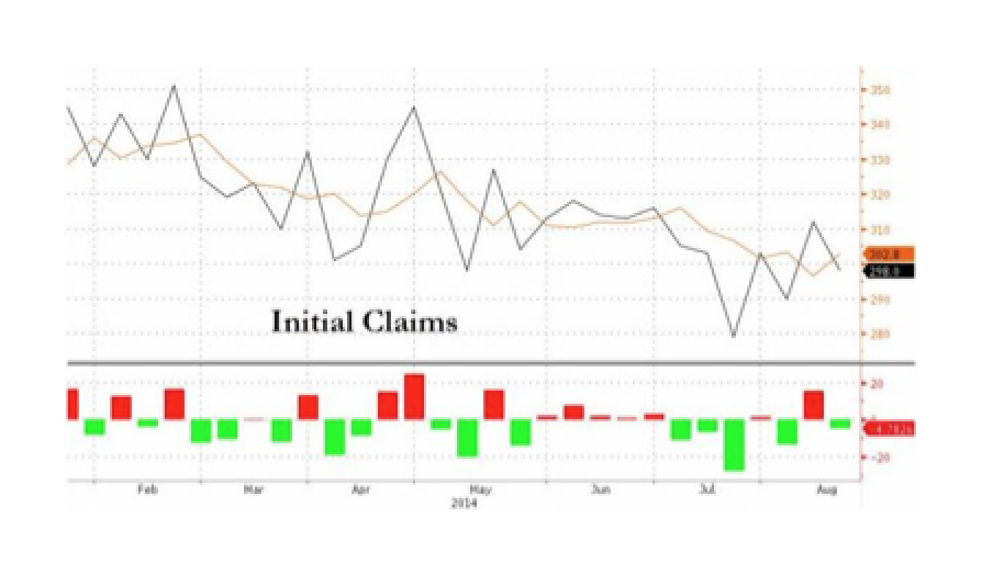 Initial Jobless Claims Drop Back Under 300k; Continuing Claims Lowest Since June 2007