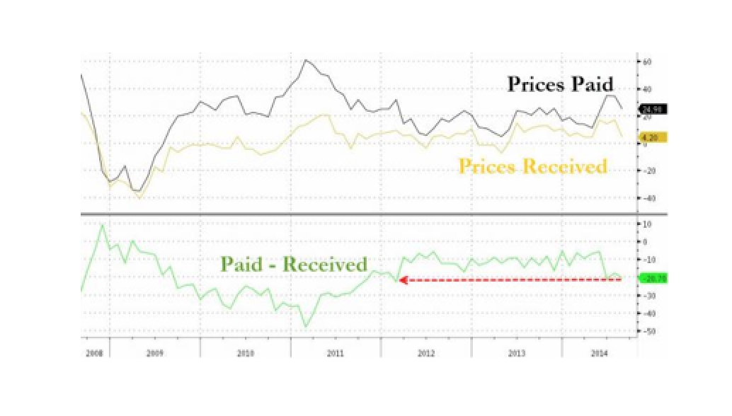 Bad News For Profit Margins As Philly Fed Prices-Received-Less-Paid Drops To 2012 Levels