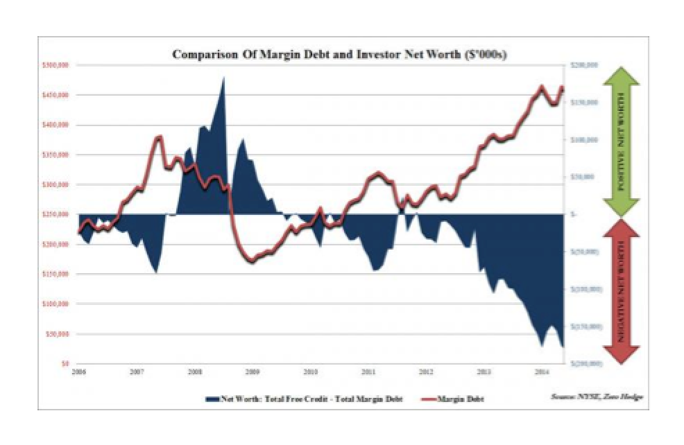 Investor Net Worth Drops To New All Time Low, NYSE Reveals