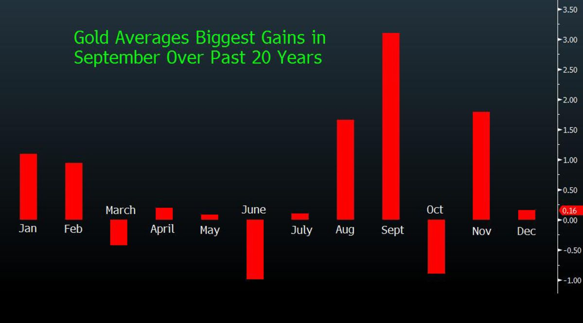 Gold Shines Most in September on Seasonal Buys - Chart of the Day