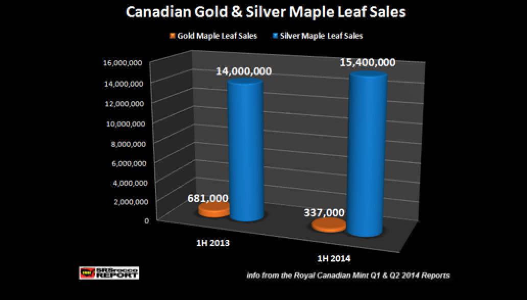 SURPRISING UPDATE - Canadian Silver Maple Sales Stronger Than Last Year