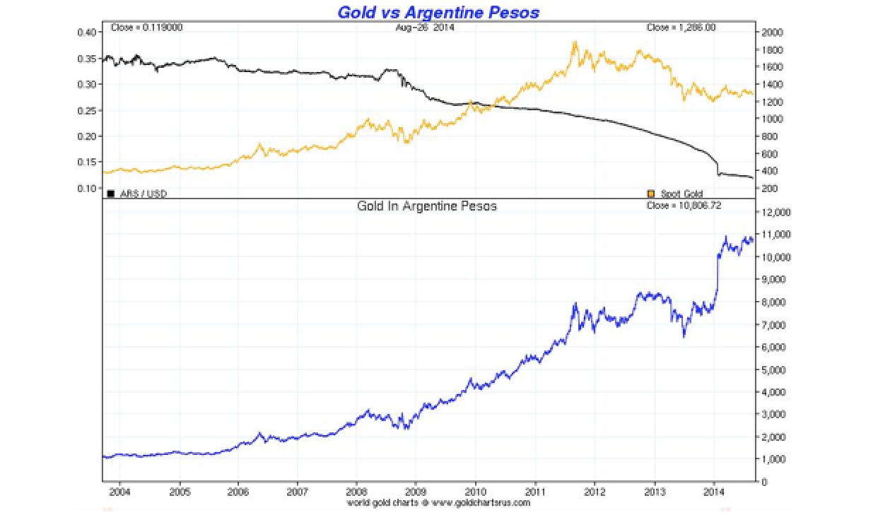 Gold Trading At All-Time High In Argentine�s Currency