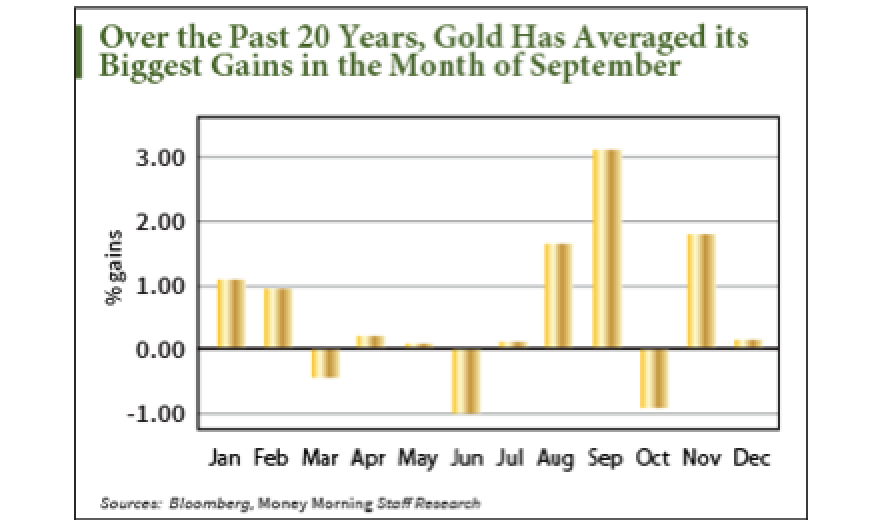 Gold Price Forecast for September Shows Demand � and Prices � Surging