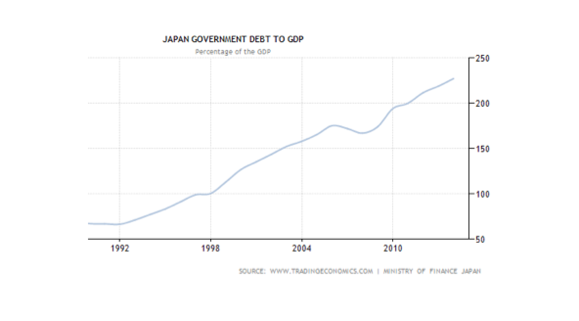 Japan moves from Paul Krugman's liquidity trap to Haruhiko Kuroda's