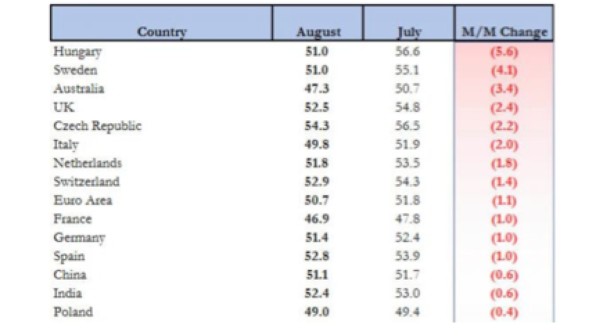 The Manufacturing World Suddenly Goes Into Reverse - Global August PMI Summary