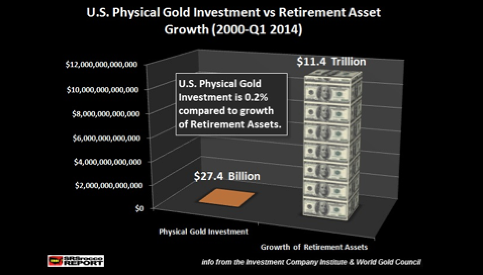 The Great U.S. Retirement Asset Bubble vs Physical Gold Investment