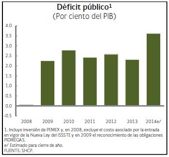 Paquete Econ�mico: M�s D�ficit Para (NO) Crecer