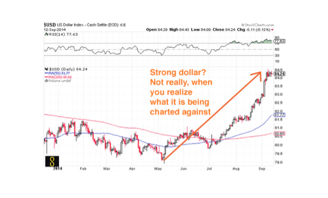 Do NOT Let the �Strong� Dollar Illusion Lead Your Wealth Preservation Strategies Astray