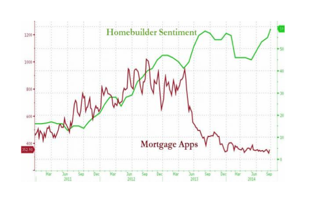 Homebuilder Sentiment Soars To 9 Year High (Mortgage Apps 14-Year Low)