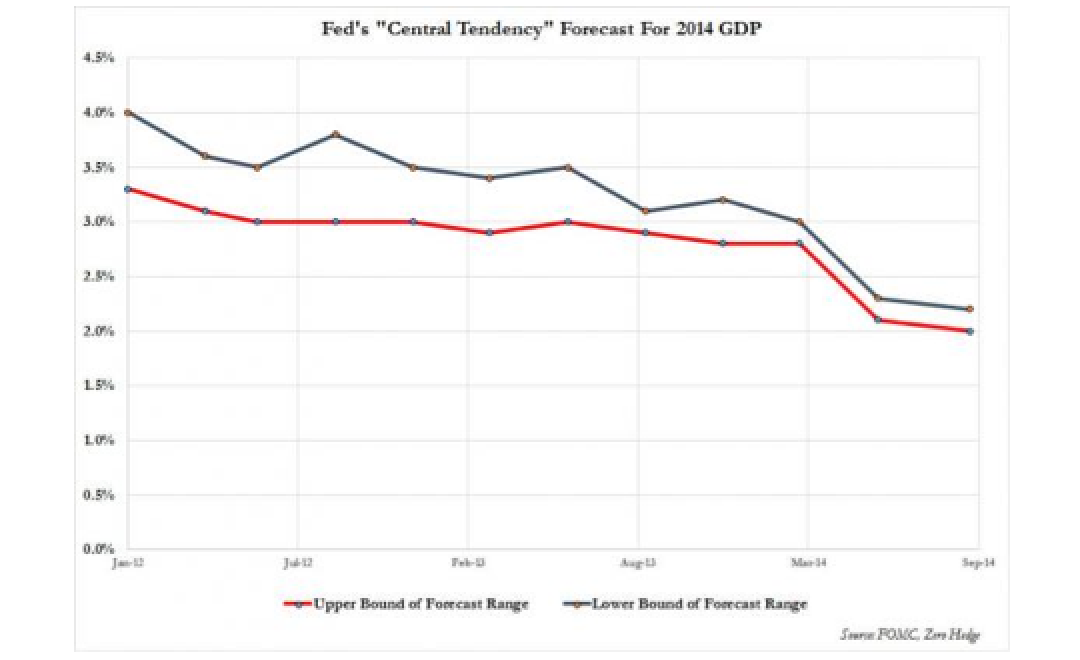 The Fed's Laughable GDP