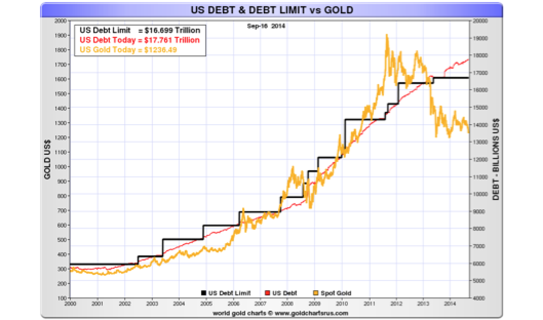The Divergence Between Debt and Gold