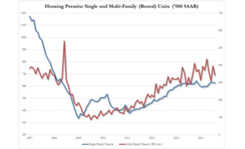 Housing Starts, Permits Tumble Driven By Collapse In Multi-Family Units