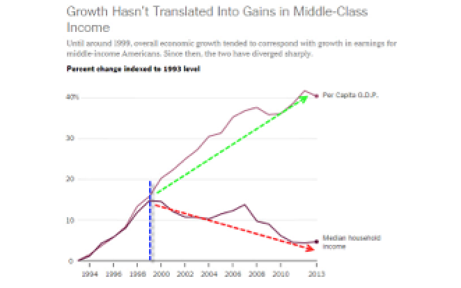 The Decline Of America's Economic Model In 1 Simple Chart