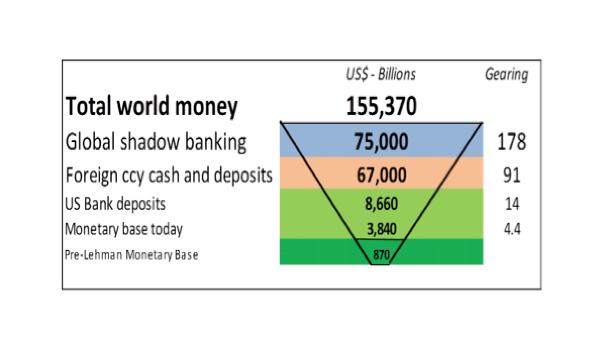 The Fallacy Of US Dollar