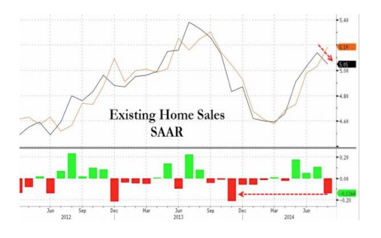 Existing Home Sales Drop Most Since Jan - Biggest Miss Since Nov 2013