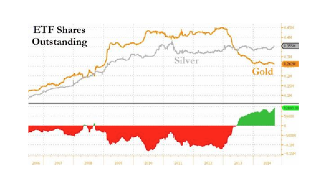 The Silver Paradox In One Chart