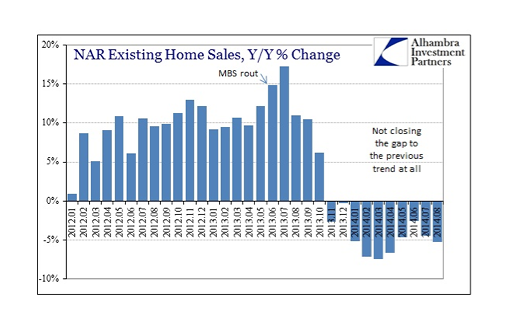 Weak Incomes Trump Cheap Debt - Y/Y Existing Homes Sales Down For 10th Straight Month