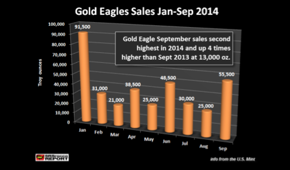 Record September Gold Eagle Sales� A Big Price Move Coming?