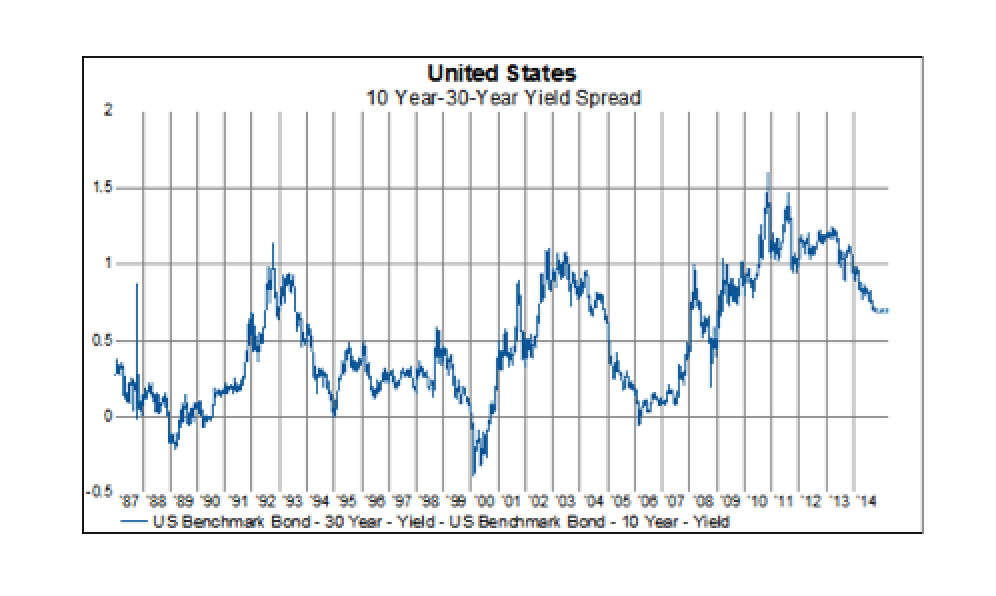 Flattest Long-End Of US Yield Curve Since S&P 500