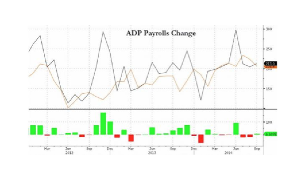 ADP Private Payrolls Rise Modestly To 4-Year Average
