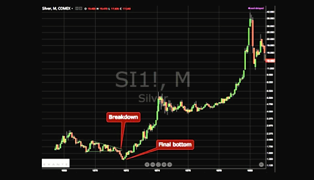 Final Push Down In Silver To Set Up Massive Surge Above $100