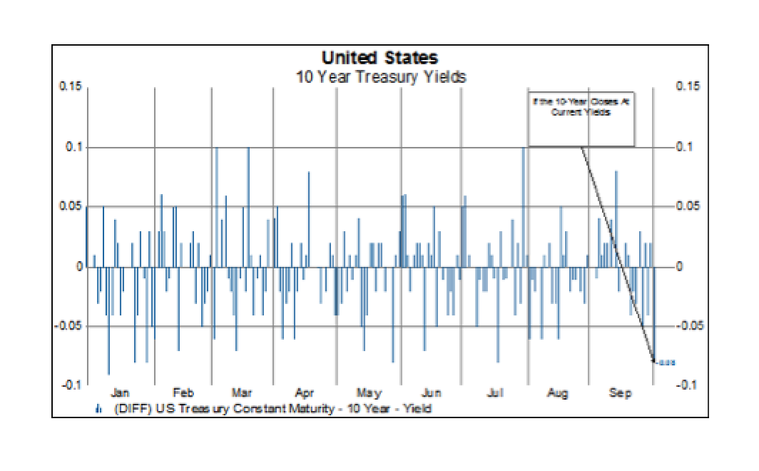 US 10-Year On Track For Largest Daily Decline In Yield Since July - GaveKal