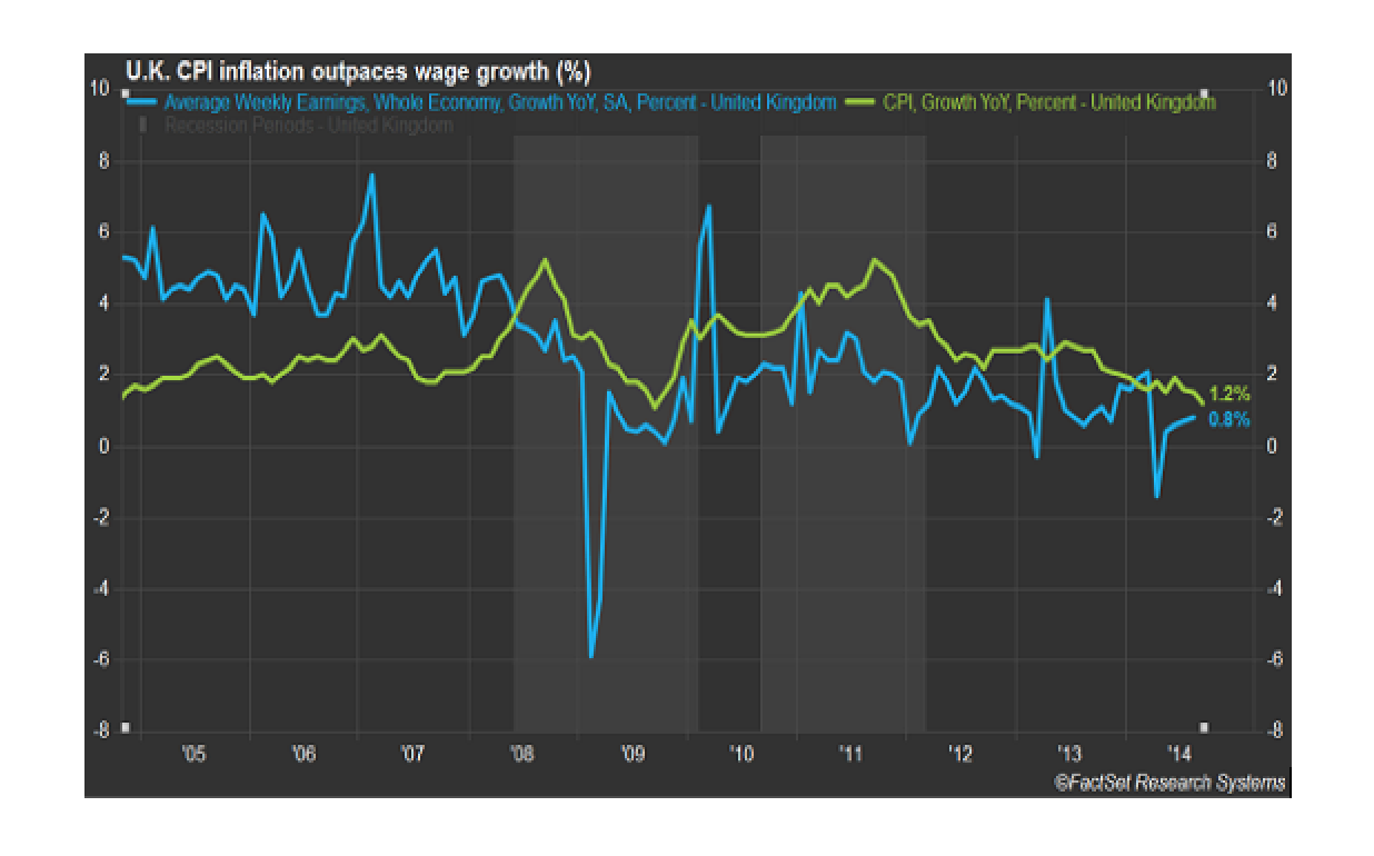 More QE? These Charts Show the Pauperization of Workers in the UK and America since 2008