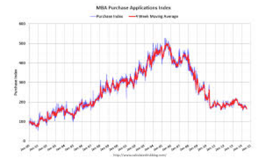 The Mortgage Purchase Index Plunges � Again