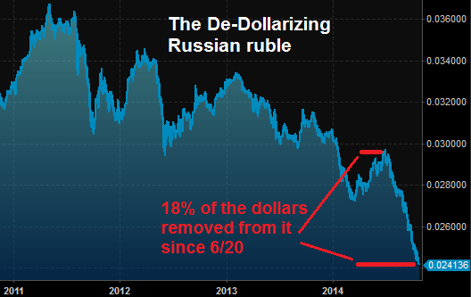 Russia is de-dollarizing