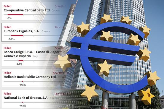 25 bancos europeos no pasaron las pruebas de resistencia del BCE