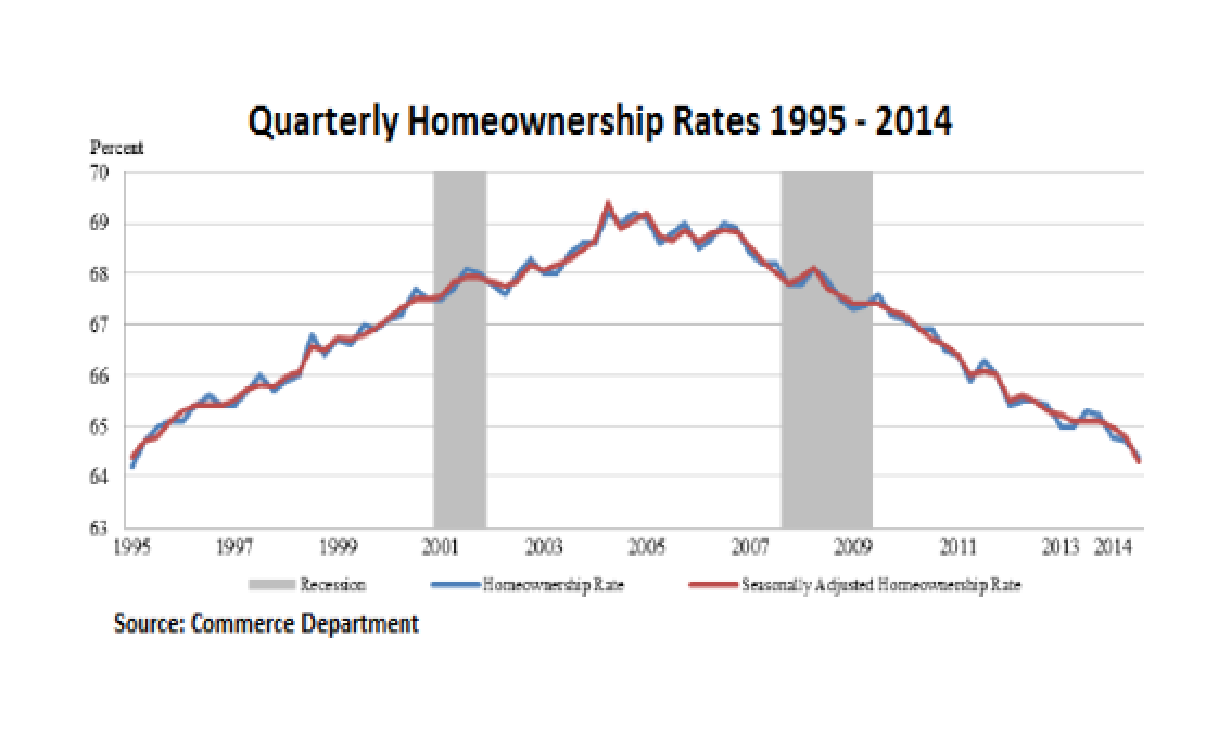 The American Dream Going Bust � in One Chart
