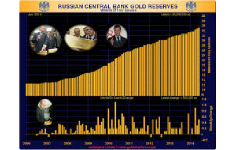 Russia Buys Most Gold for Reserves Since Financial Crisis of �98