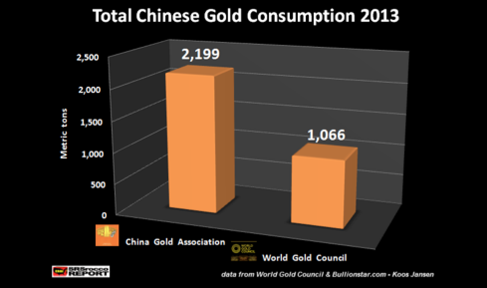CHINESE GOLD DEMAND - Twice As Much As Official Reported Figures