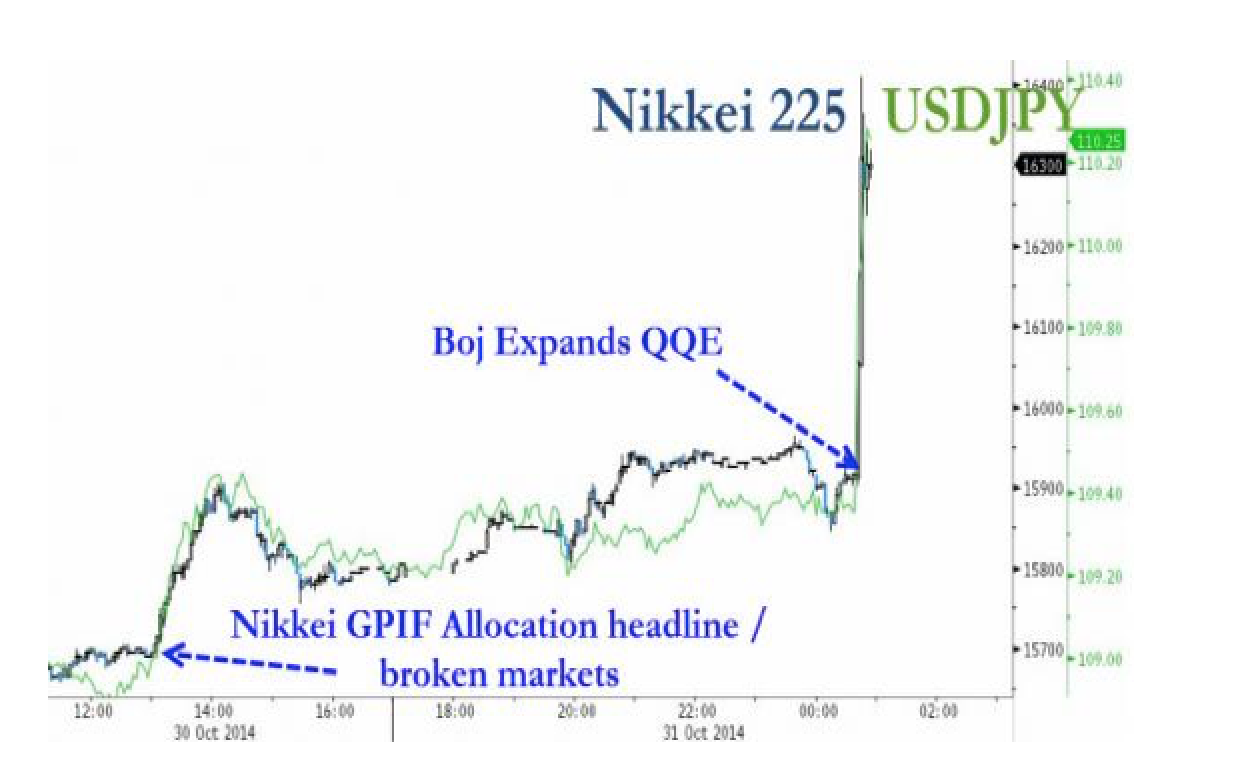 Markets Explode Higher As Bank Of Japan Goes All-In-er; Increases QE To JPY 80 Trillion
