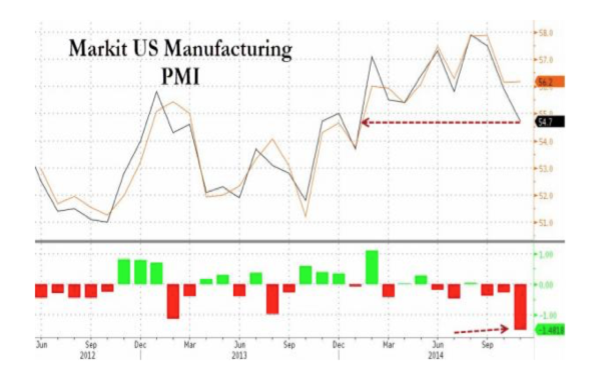US Manufacturing PMI Misses By Most On Record, Lowest Since January