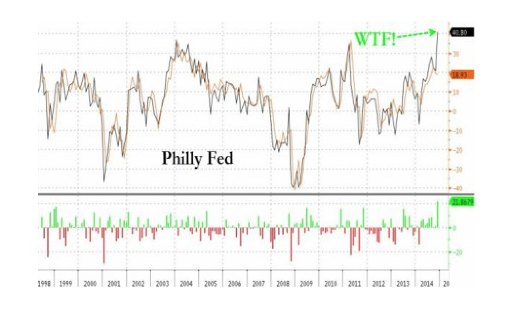 Philly Fed Explodes To 21 Year Highs, Beats By 10 Standard Deviations