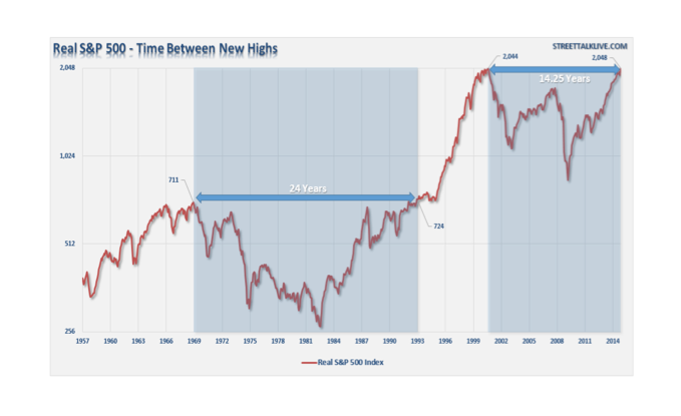 Market Finally Breaks Even - Lance Roberts