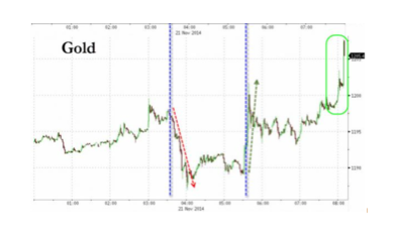 Gold Tops $1200 As China Cuts, Draghi Jawbones