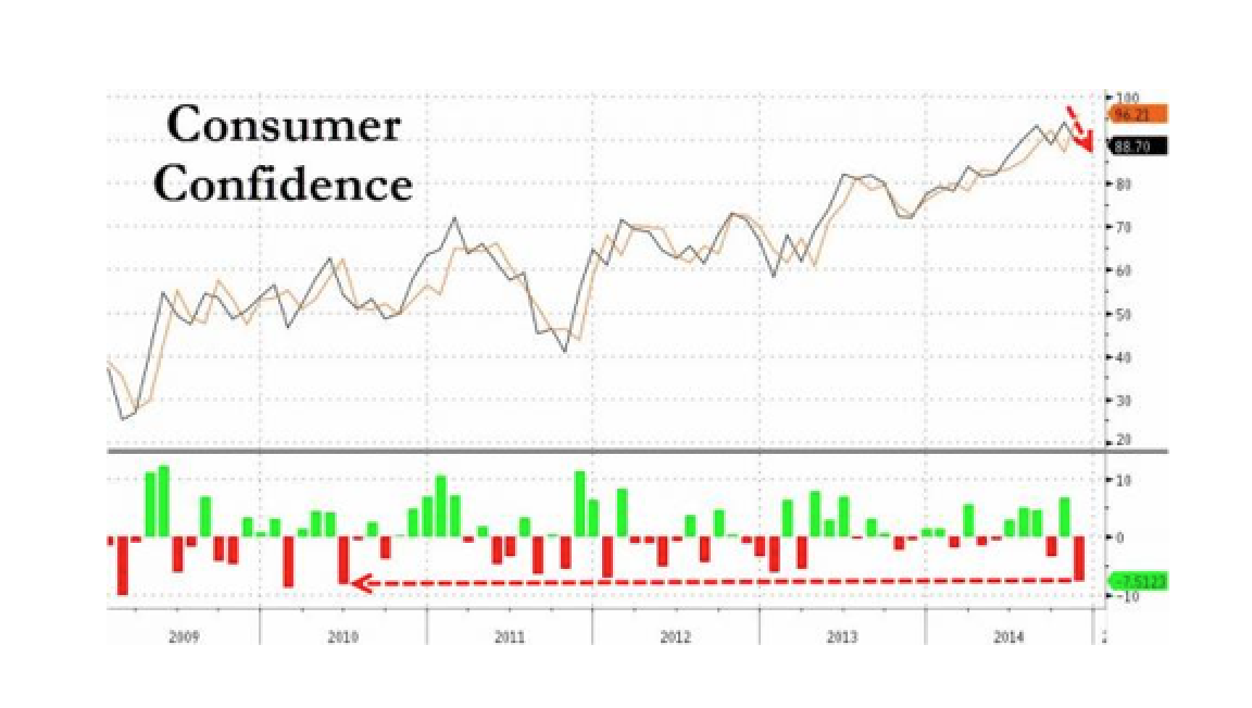 Consumer Confidence Tumbles, Biggest Miss Since June 2010