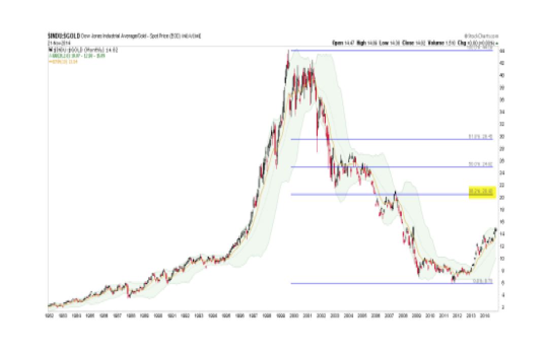 Stocks Adjusted for 'Inflation'and for Gold