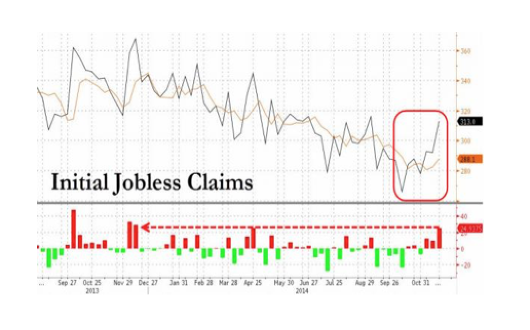 Initial Jobless Claims Spikes Above 300k To 3-Month Highs, Biggest Miss In 11 Months
