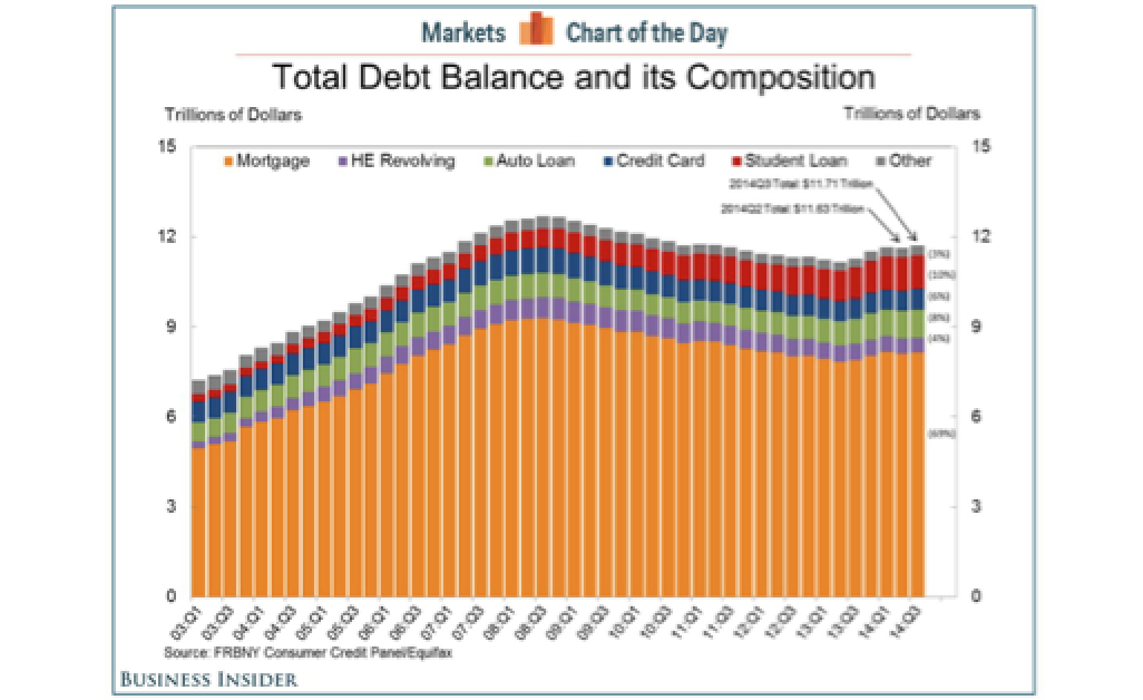 This Is What $11.71 Trillion Worth Of Household Debt Looks Like